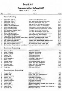 2017_Damen_Blattlschiessen_Ergebnisse_001